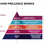 Pyramid of Hate and Prejudice