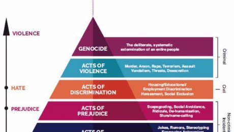Racism - Pyramid of Hate